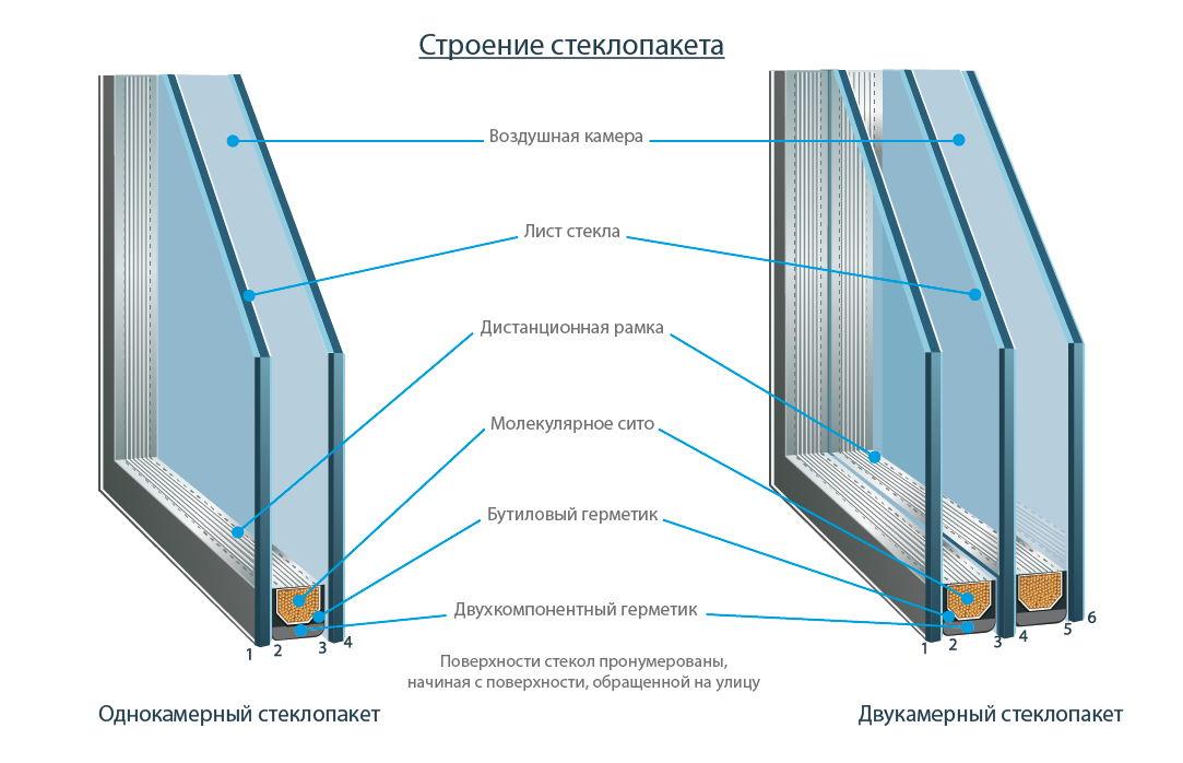 схема стеклопакетов